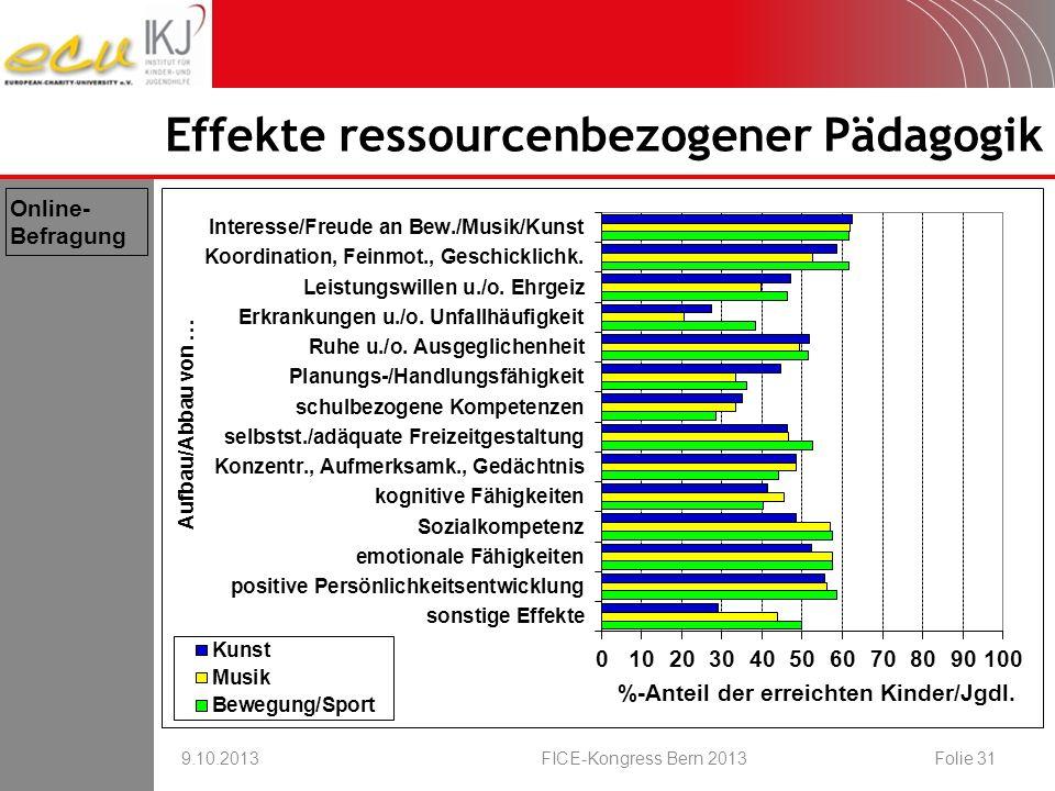 Effekte ressourcenbezogener Pädagogik 9.10.2013FICE-Kongress Bern 2013Folie 31 Online- Befragung