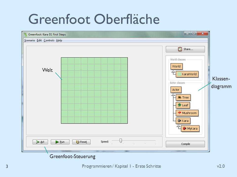 v2.0 Programmieren / Kapitel 1 - Erste Schritte 3 Greenfoot Oberfläche Klassen- diagramm Greenfoot-Steuerung Welt