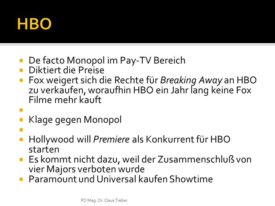 De facto Monopol im Pay-TV Bereich Diktiert die Preise Fox weigert sich die Rechte für Breaking Away an HBO zu verkaufen, woraufhin HBO ein Jahr lang