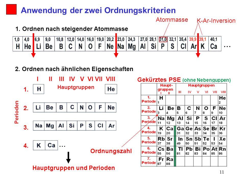 11 2. Ordnen nach ähnlichen Eigenschaften 1. Ordnen nach steigender Atommasse Anwendung der zwei Ordnungskriterien... K-Ar-Inversion I II III IV V VI