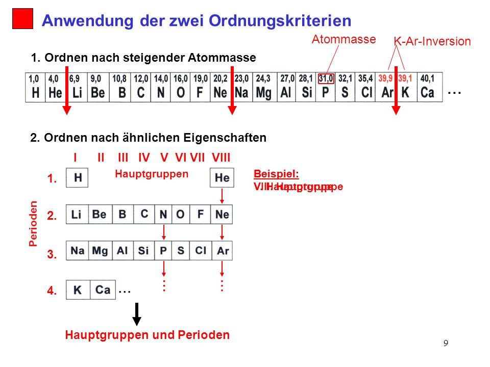 9 2. Ordnen nach ähnlichen Eigenschaften 1. Ordnen nach steigender Atommasse Anwendung der zwei Ordnungskriterien... K-Ar-Inversion Beispiel: VIII. Ha