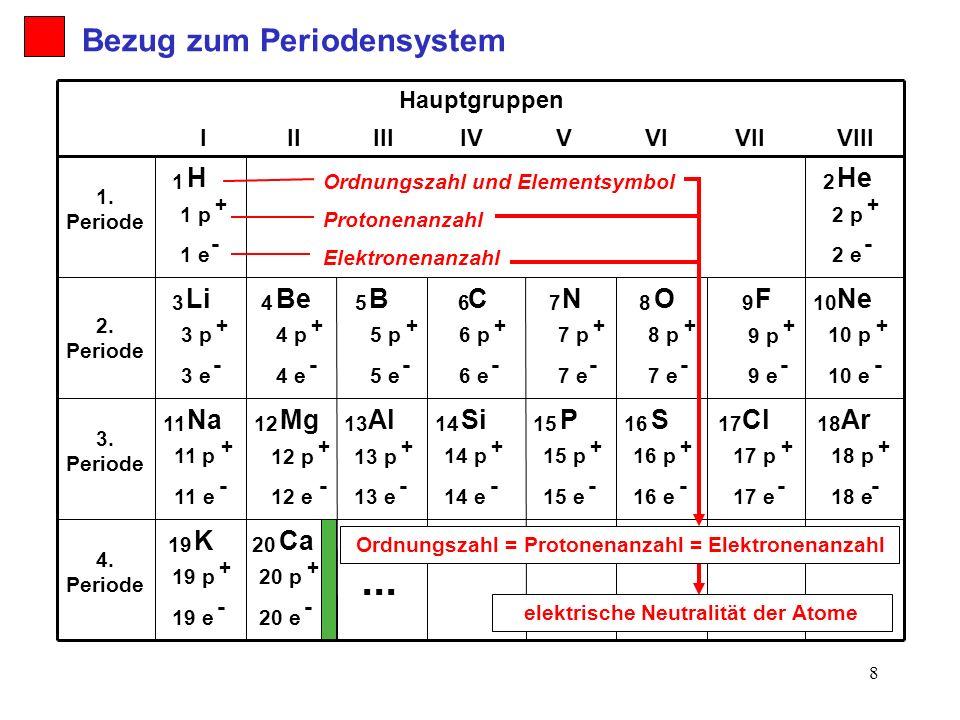 9 Das Aussehen der Atome nach Rutherford Das Wasserstoffatom z.B.