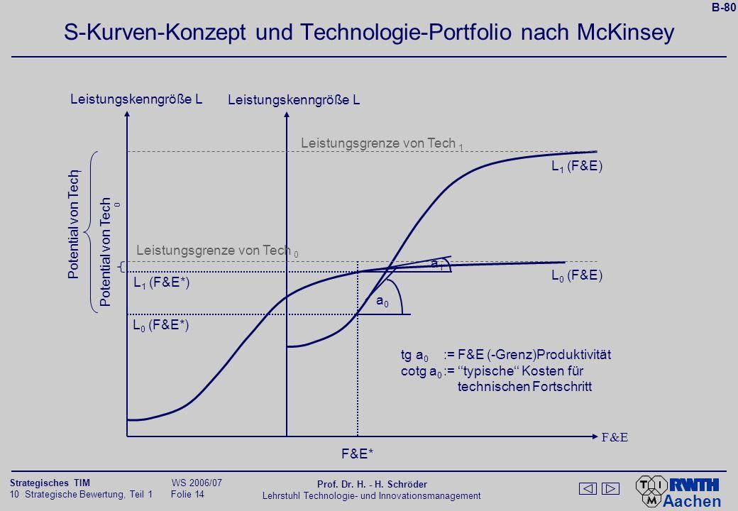 Aachen 10 Strategische Bewertung, Teil 1 Folie 13 Strategisches TIM WS 2006/07 Prof. Dr. H. - H. Schröder Lehrstuhl Technologie- und Innovationsmanage