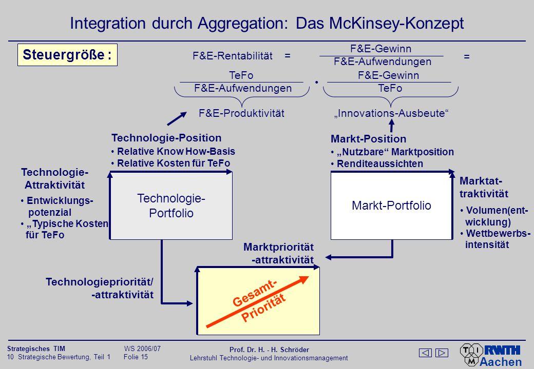 Aachen 10 Strategische Bewertung, Teil 1 Folie 14 Strategisches TIM WS 2006/07 Prof. Dr. H. - H. Schröder Lehrstuhl Technologie- und Innovationsmanage
