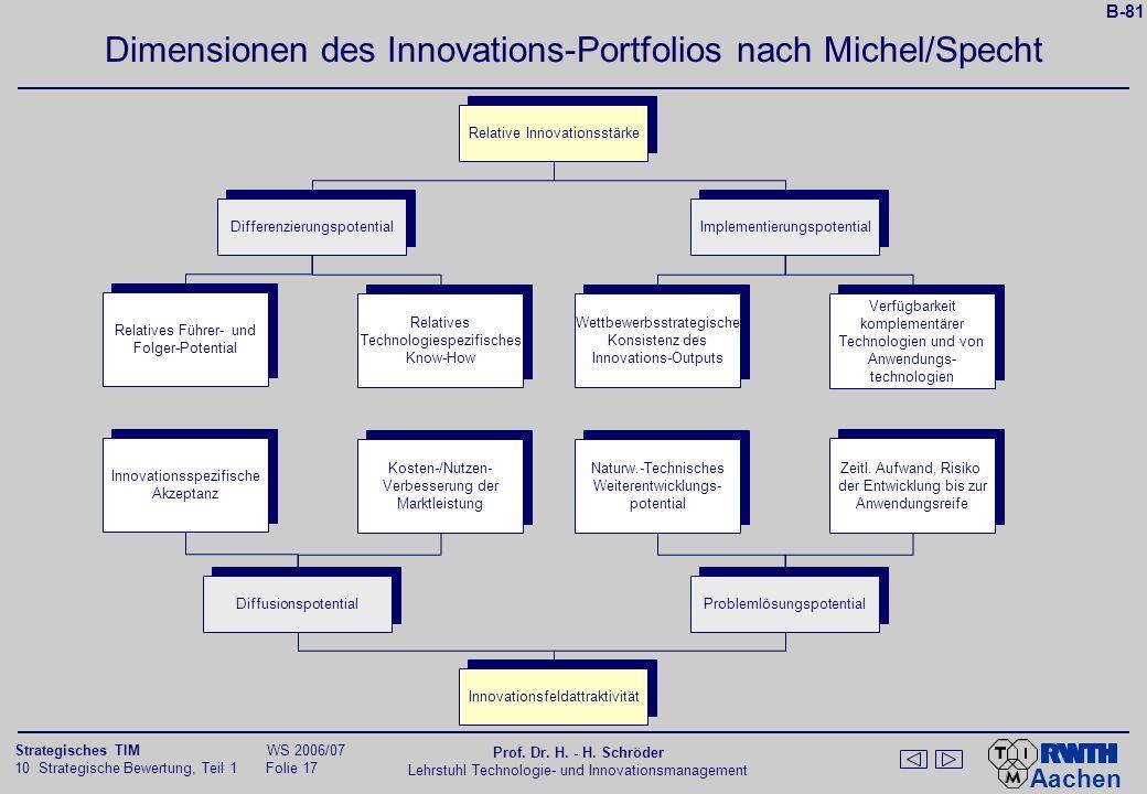 Aachen 10 Strategische Bewertung, Teil 1 Folie 16 Strategisches TIM WS 2006/07 Prof. Dr. H. - H. Schröder Lehrstuhl Technologie- und Innovationsmanage