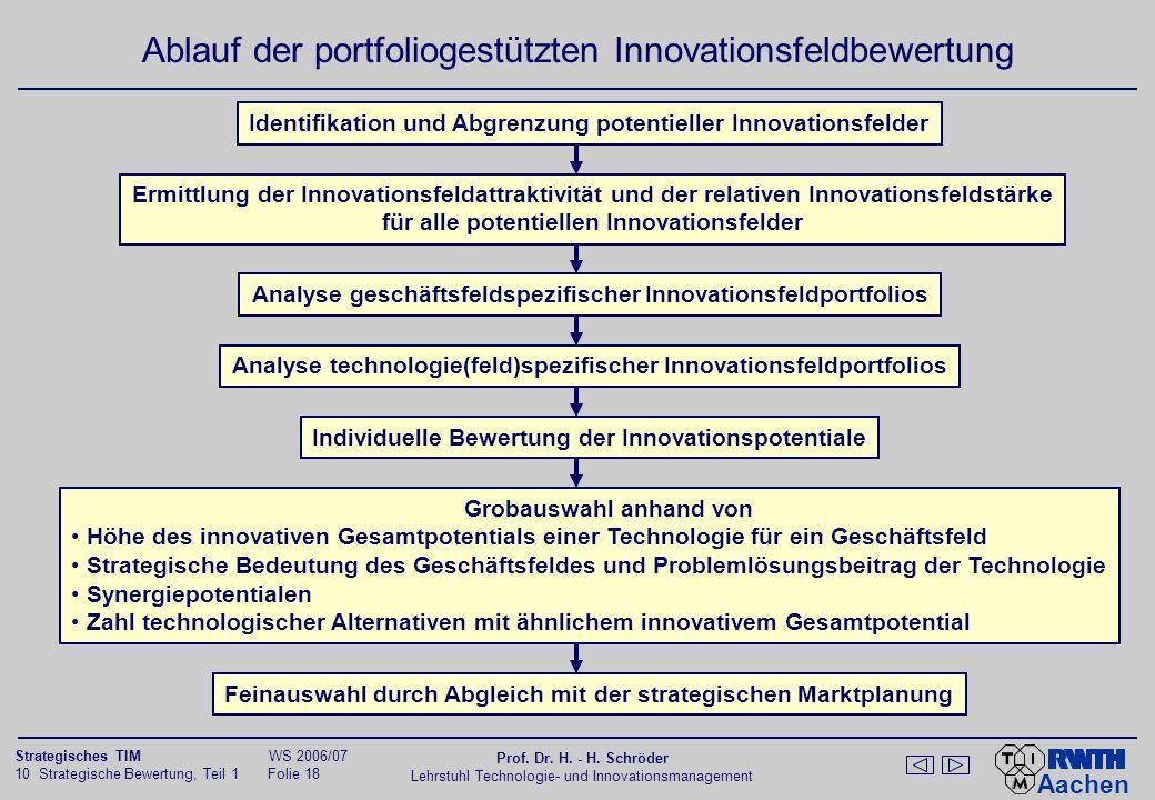 Aachen 10 Strategische Bewertung, Teil 1 Folie 17 Strategisches TIM WS 2006/07 Prof. Dr. H. - H. Schröder Lehrstuhl Technologie- und Innovationsmanage