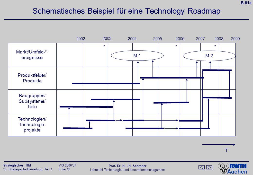 Aachen 10 Strategische Bewertung, Teil 1 Folie 18 Strategisches TIM WS 2006/07 Prof. Dr. H. - H. Schröder Lehrstuhl Technologie- und Innovationsmanage