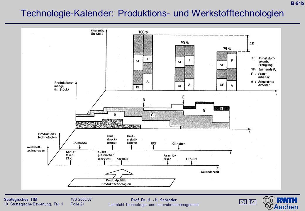 Aachen 10 Strategische Bewertung, Teil 1 Folie 20 Strategisches TIM WS 2006/07 Prof. Dr. H. - H. Schröder Lehrstuhl Technologie- und Innovationsmanage