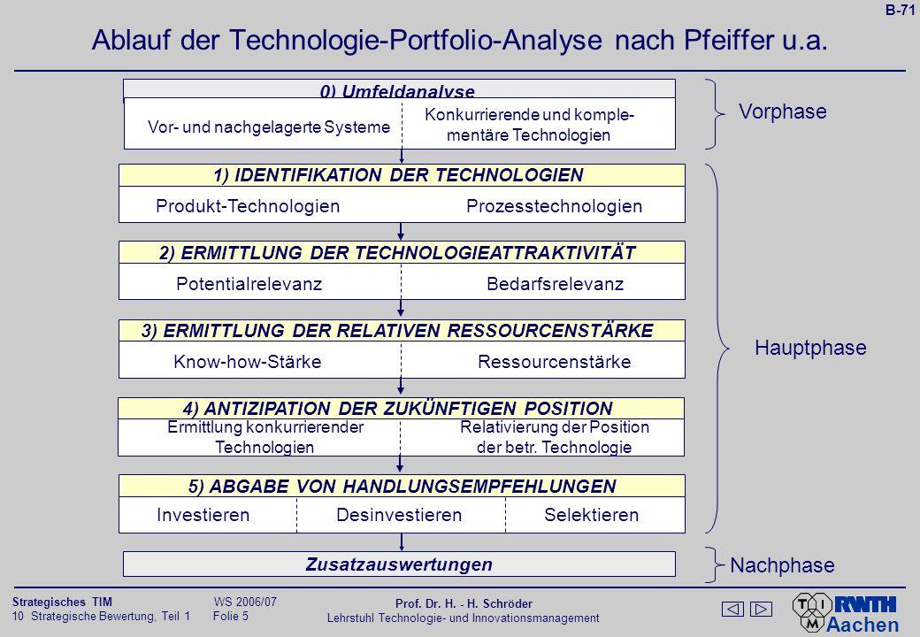 Aachen 10 Strategische Bewertung, Teil 1 Folie 4 Strategisches TIM WS 2006/07 Prof. Dr. H. - H. Schröder Lehrstuhl Technologie- und Innovationsmanagem