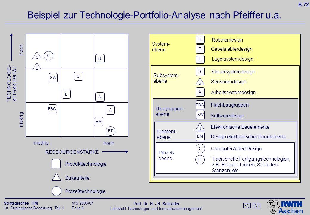 Aachen 10 Strategische Bewertung, Teil 1 Folie 5 Strategisches TIM WS 2006/07 Prof. Dr. H. - H. Schröder Lehrstuhl Technologie- und Innovationsmanagem