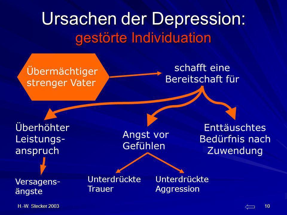 H.-W. Stecker 2003 10 Ursachen der Depression: gestörte Individuation schafft eine Bereitschaft für Übermächtiger strenger Vater Versagens- ängste Übe