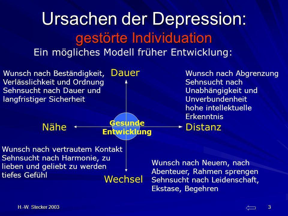 H.-W. Stecker 2003 3 Ursachen der Depression: gestörte Individuation Wechsel Nähe Dauer Distanz Ein mögliches Modell früher Entwicklung: Gesunde Entwi