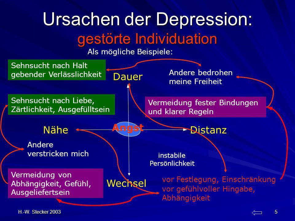 H.-W. Stecker 2003 5 Ursachen der Depression: gestörte Individuation Wechsel Nähe Dauer Distanz instabile Persönlichkeit Angst vor gefühlvoller Hingab