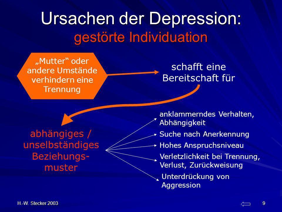 H.-W. Stecker 2003 9 Ursachen der Depression: gestörte Individuation schafft eine Bereitschaft für anklammerndes Verhalten, Abhängigkeit Unterdrückung