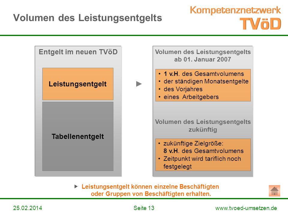 www.tvoed-umsetzen.deSeite 1325.02.2014 Volumen des Leistungsentgelts ab 01. Januar 2007 Volumen des Leistungsentgelts zukünftig Volumen des Leistungs