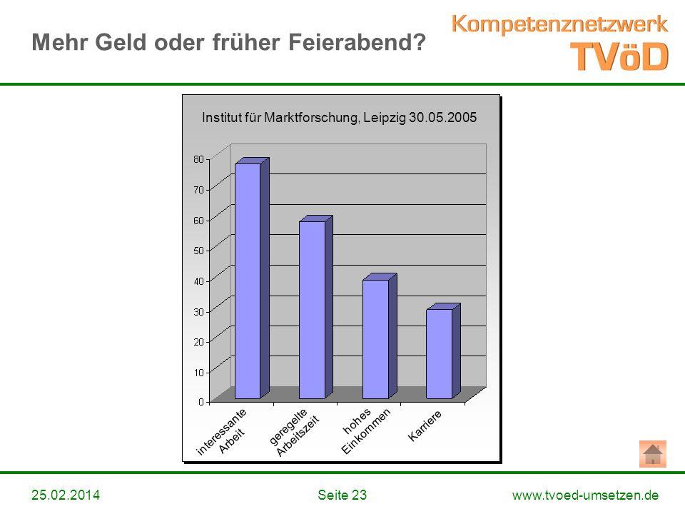 www.tvoed-umsetzen.deSeite 2325.02.2014 Institut für Marktforschung, Leipzig 30.05.2005 interessante Arbeit geregelte Arbeitszeit hohes Einkommen Karr