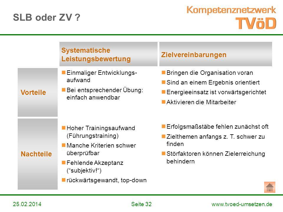 www.tvoed-umsetzen.deSeite 3225.02.2014 Systematische Leistungsbewertung Zielvereinbarungen Vorteile Einmaliger Entwicklungs- aufwand Bei entsprechend