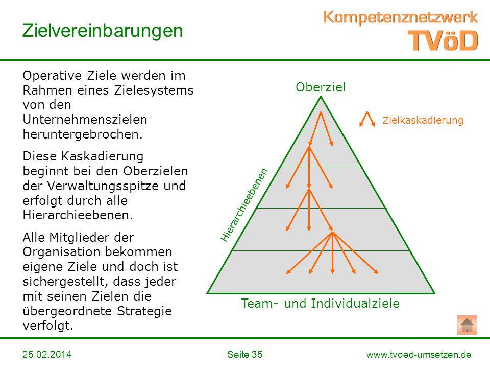 www.tvoed-umsetzen.de Zielvereinbarungen Seite 3525.02.2014 Oberziel Team- und Individualziele Hierarchieebenen Zielkaskadierung Operative Ziele werde
