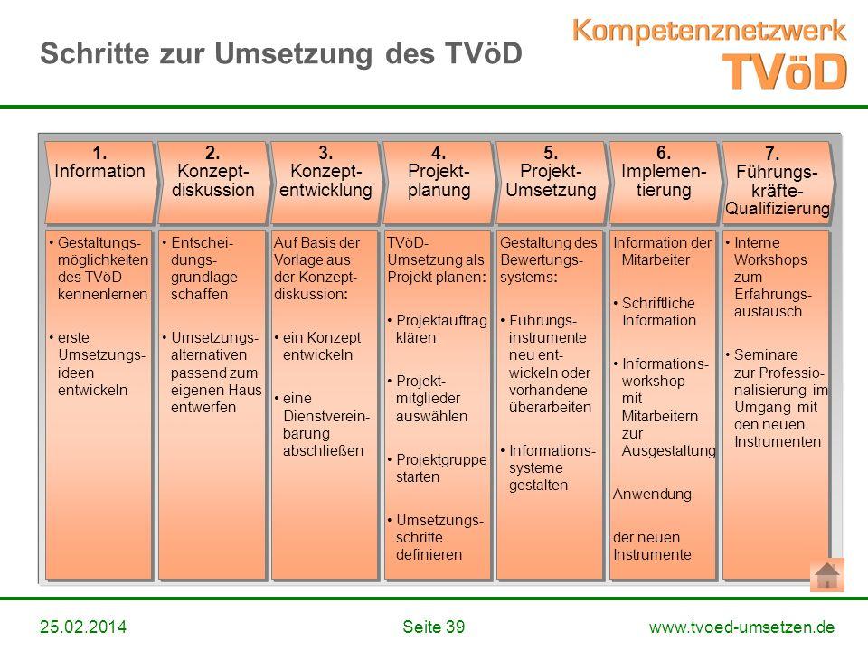 www.tvoed-umsetzen.deSeite 3925.02.2014 Schritte zur Umsetzung des TVöD 2. Konzept- diskussion Entschei- dungs- grundlage schaffen Umsetzungs- alterna