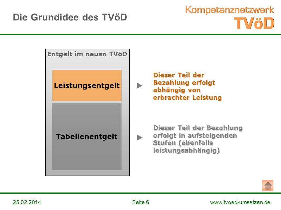 www.tvoed-umsetzen.deSeite 625.02.2014 Entgelt im neuen TVöD Tabellenentgelt Leistungsentgelt Dieser Teil der Bezahlung erfolgt abhängig von erbrachte