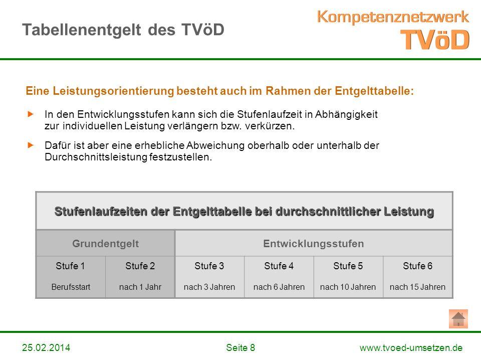 www.tvoed-umsetzen.deSeite 825.02.2014 Stufenlaufzeiten der Entgelttabelle bei durchschnittlicher Leistung GrundentgeltEntwicklungsstufen Stufe 1Stufe