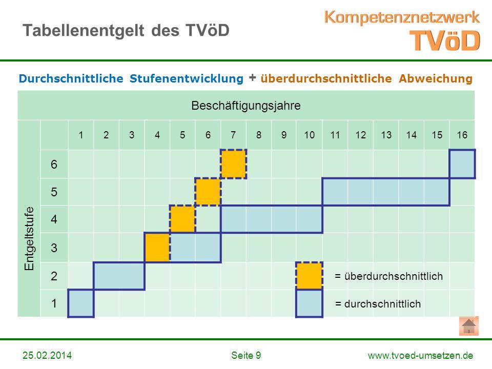 www.tvoed-umsetzen.deSeite 925.02.2014 Beschäftigungsjahre 12345678910111213141516 6 5 4 3 2 1 = überdurchschnittlich = durchschnittlich Entgeltstufe