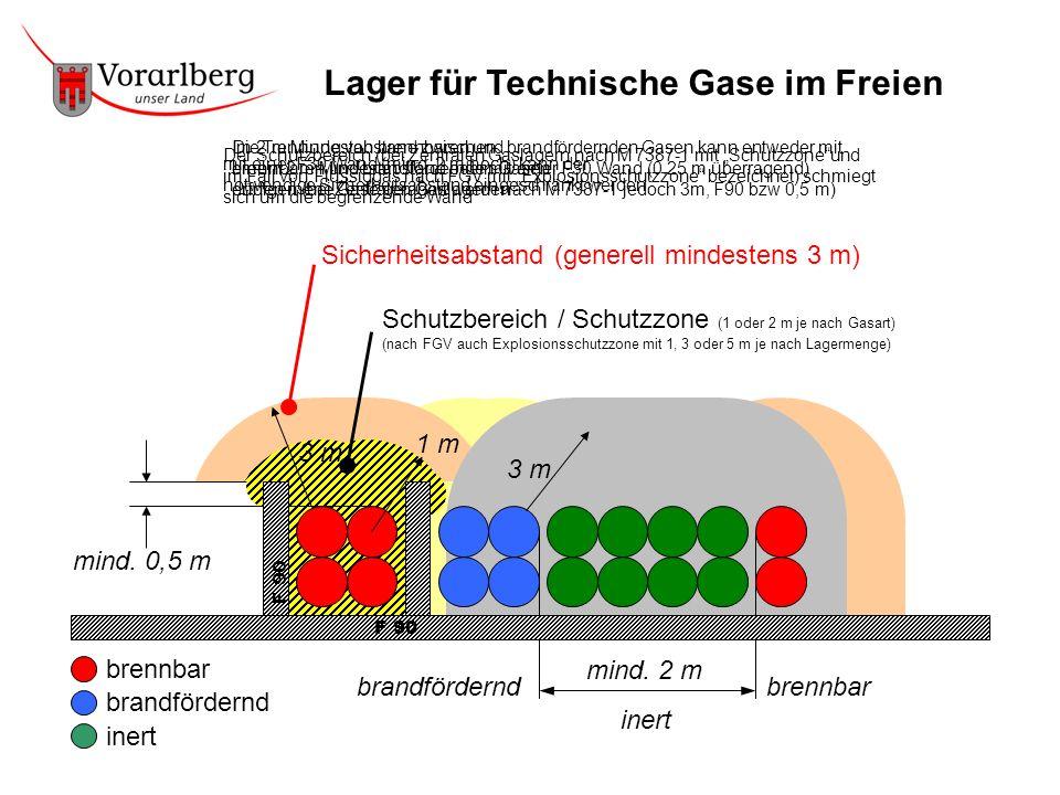 ++ 3 m Sicherheitsabstand (generell mindestens 3 m) mind. 0,5 m 1 m Schutzbereich / Schutzzone (1 oder 2 m je nach Gasart) (nach FGV auch Explosionssc