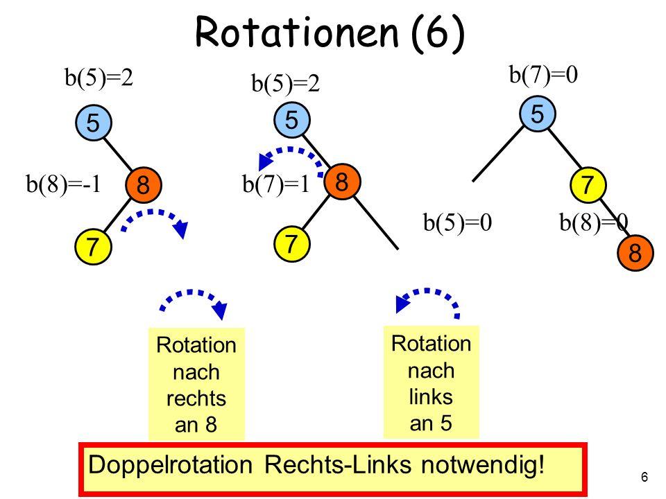 Petra Mutzel: DAP2, Universität Dortmund SS2006 6 b(8)=0 Rotationen (6) 7 5 b(5)=2 b(7)=0 b(8)=-1 Doppelrotation Rechts-Links notwendig.