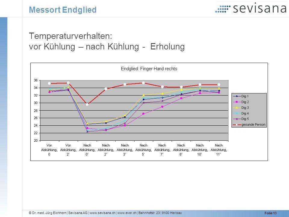 © Dr. med. Jürg Eichhorn ¦ Sevisana AG ¦ www.sevisana.ch ¦ www.ever.ch ¦ Bahnhofstr. 23 ¦ 9100 Herisau Folie 13 Messort Endglied Temperaturverhalten: