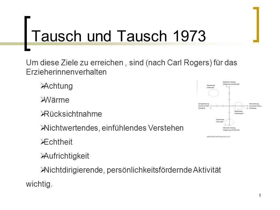 8 Tausch und Tausch 1973 Um diese Ziele zu erreichen, sind (nach Carl Rogers) für das Erzieherinnenverhalten Achtung Wärme Rücksichtnahme Nichtwertendes, einfühlendes Verstehen Echtheit Aufrichtigkeit Nichtdirigierende, persönlichkeitsfördernde Aktivität wichtig.
