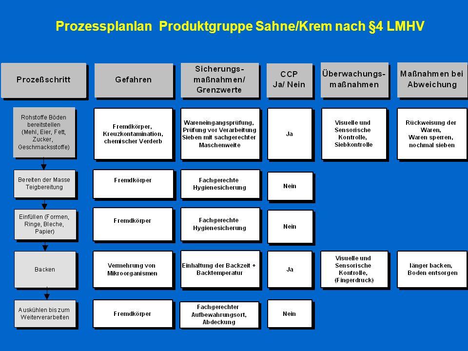 Prozessplanlan Produktgruppe Sahne/Krem nach §4 LMHV