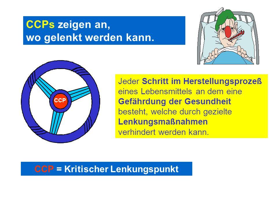 CCP = Kritischer Lenkungspunkt CCPs zeigen an, wo gelenkt werden kann. Jeder Schritt im Herstellungsprozeß eines Lebensmittels an dem eine Gefährdung