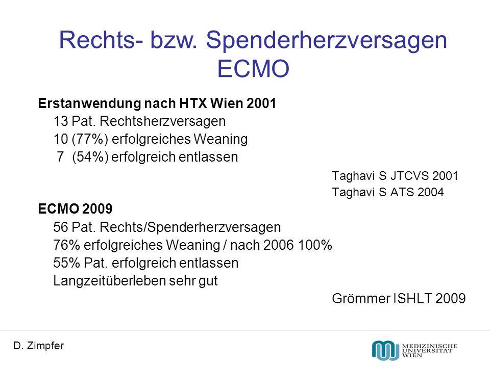 D. Zimpfer Erstanwendung nach HTX Wien 2001 13 Pat. Rechtsherzversagen 10 (77%) erfolgreiches Weaning 7 (54%) erfolgreich entlassen Taghavi S JTCVS 20
