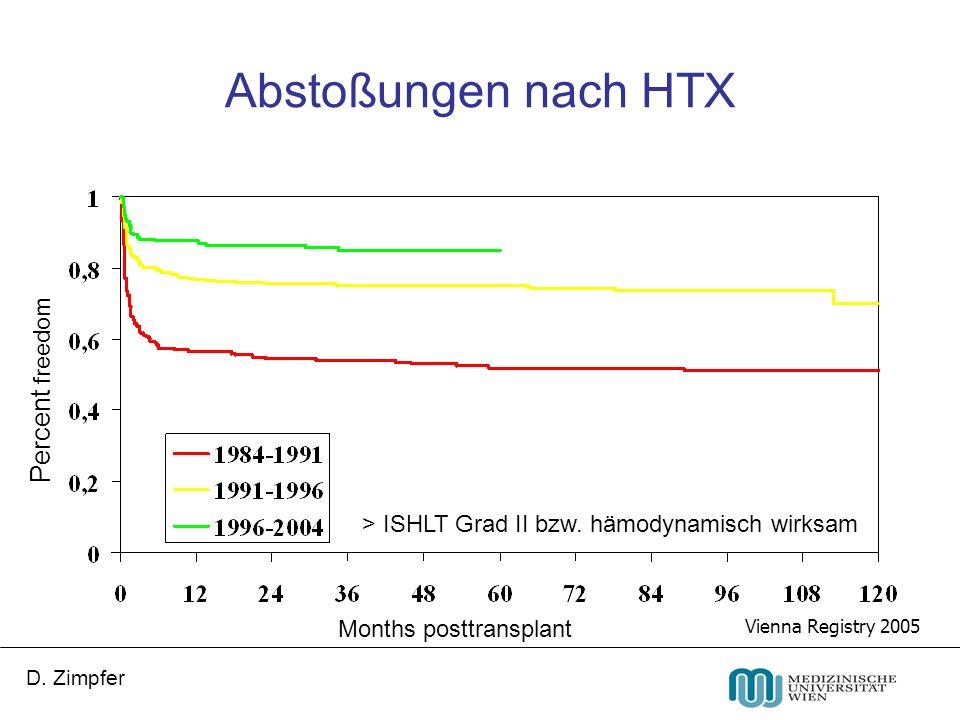 D. Zimpfer Abstoßungen nach HTX Months posttransplant Percent freedom Vienna Registry 2005 > ISHLT Grad II bzw. hämodynamisch wirksam
