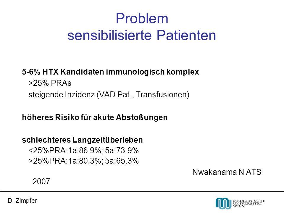 D. Zimpfer Problem sensibilisierte Patienten 5-6% HTX Kandidaten immunologisch komplex >25% PRAs steigende Inzidenz (VAD Pat., Transfusionen) höheres