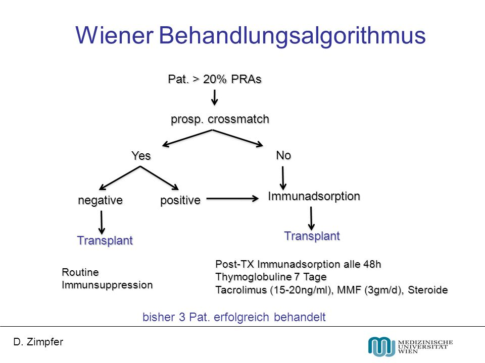 D. Zimpfer prosp. crossmatch Immunadsorption Pat. > 20% PRAs RoutineImmunsuppression Yes No positivenegative Post-TX Immunadsorption alle 48h Thymoglo