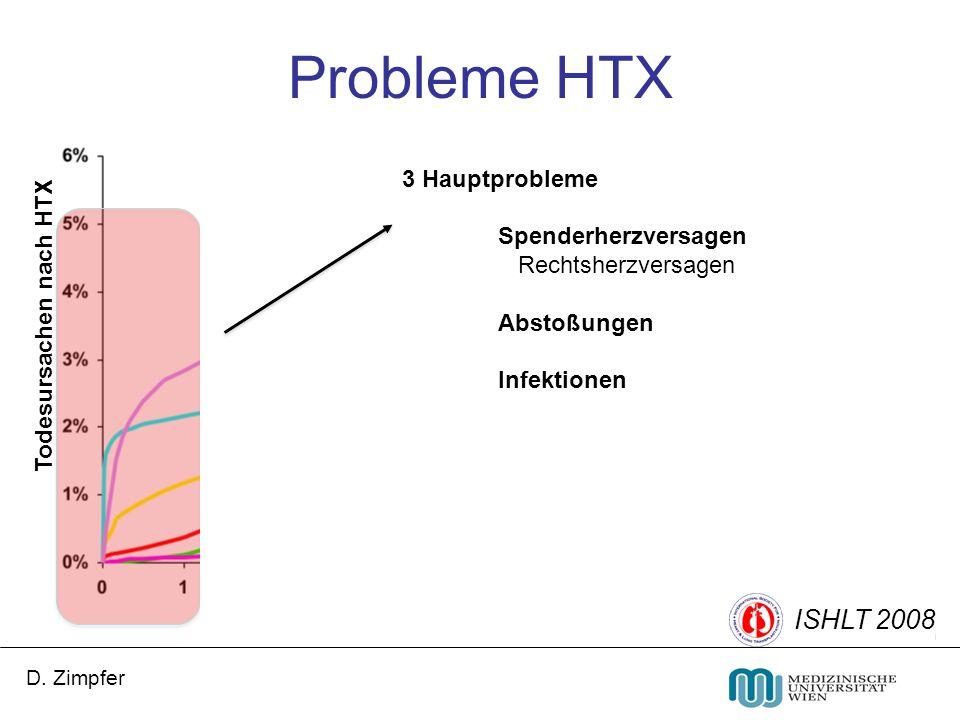 D. Zimpfer Todesursachen nach HTX 3 Hauptprobleme Spenderherzversagen Rechtsherzversagen Abstoßungen Infektionen Probleme HTX ISHLT 2008