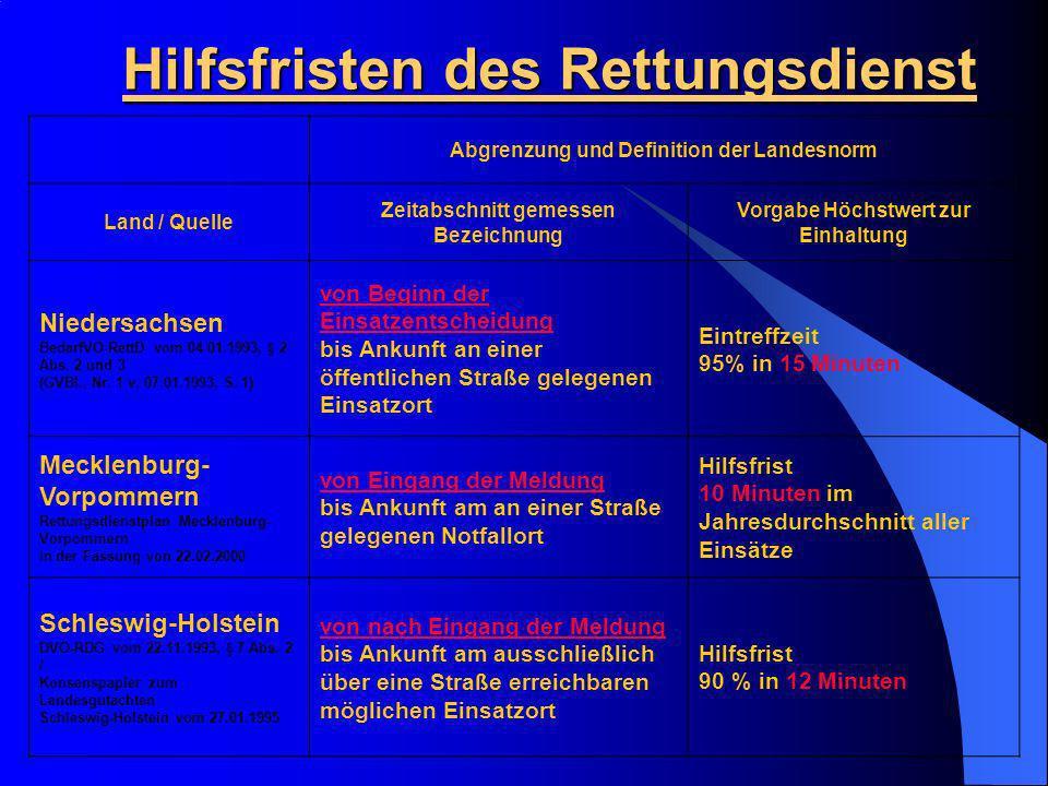 Hilfsfristen des Rettungsdienst Abgrenzung und Definition der Landesnorm Land / Quelle Zeitabschnitt gemessen Bezeichnung Vorgabe Höchstwert zur Einha