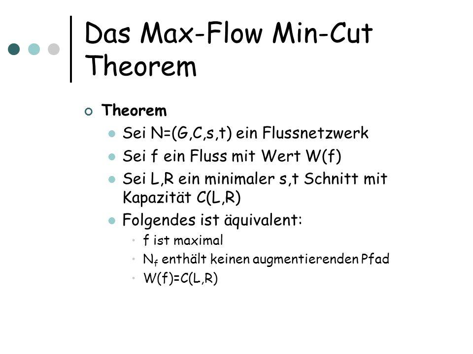 Das Max-Flow Min-Cut Theorem Theorem Sei N=(G,C,s,t) ein Flussnetzwerk Sei f ein Fluss mit Wert W(f) Sei L,R ein minimaler s,t Schnitt mit Kapazität C