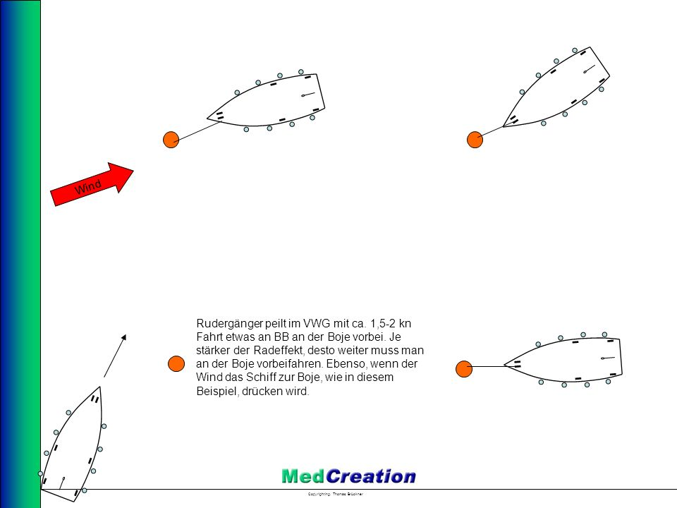 Copyright Ing. Thomas Brückner Wind Rudergänger peilt im VWG mit ca. 1,5-2 kn Fahrt etwas an BB an der Boje vorbei. Je stärker der Radeffekt, desto we