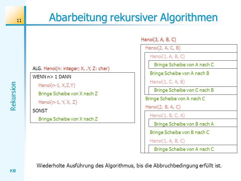 KB Rekursion 11 Abarbeitung rekursiver Algorithmen ALG. Hanoi(n: integer; X,,Y, Z: char) WENN n> 1 DANN Hanoi(n-1, X,Z,Y) Bringe Scheibe von X nach Z