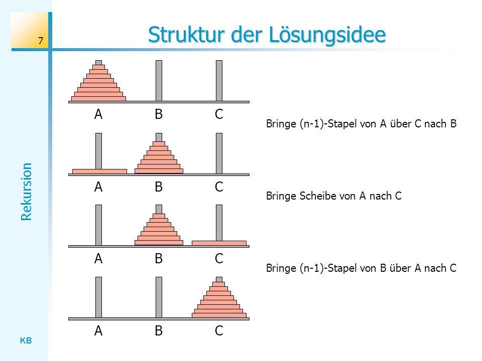 KB Rekursion 8 Rekursive Problemreduktion Bringe (n-1)-Stapel von A über C nach B Bringe Scheibe von A nach C Bringe (n-1)-Stapel von B über A nach C Bringe n-Stapel von A über B nach CProblem: Lösung: Beachte: Die Lösung reduziert das Problem auf ein strukturgleiches Problem in verkleinerter Form (rekursive Problemreduktion).
