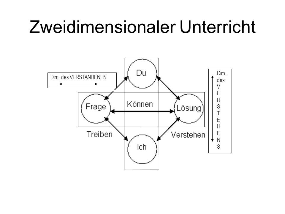 Zweidimensionaler Unterricht Dim. des VERSTANDENEN Dim. des V E R S T E H E N S