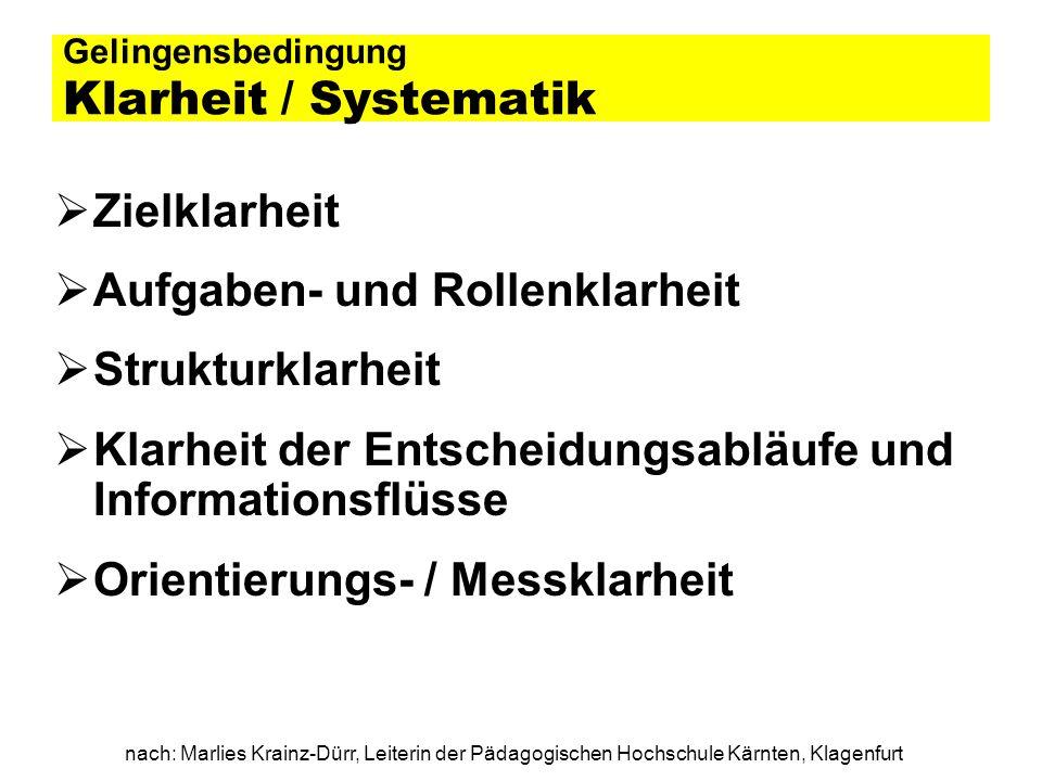 nach: Marlies Krainz-Dürr, Leiterin der Pädagogischen Hochschule Kärnten, Klagenfurt Gelingensbedingung Klarheit / Systematik Zielklarheit Aufgaben- u