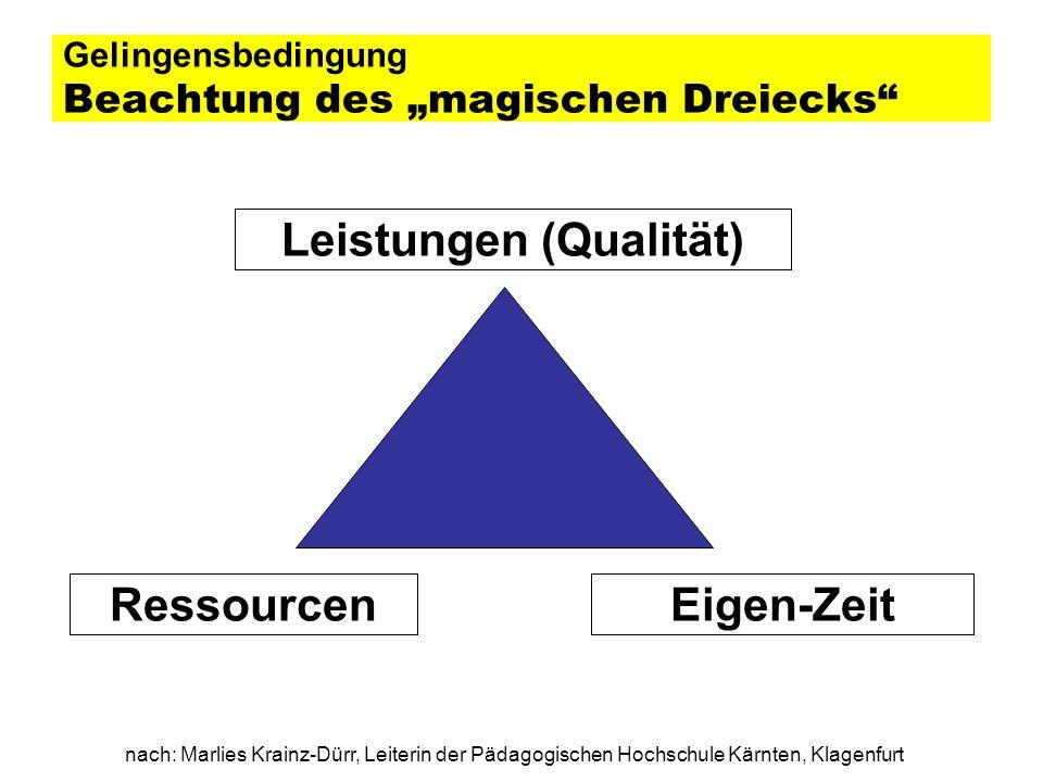 nach: Marlies Krainz-Dürr, Leiterin der Pädagogischen Hochschule Kärnten, Klagenfurt Gelingensbedingung Beachtung des magischen Dreiecks Leistungen (Q