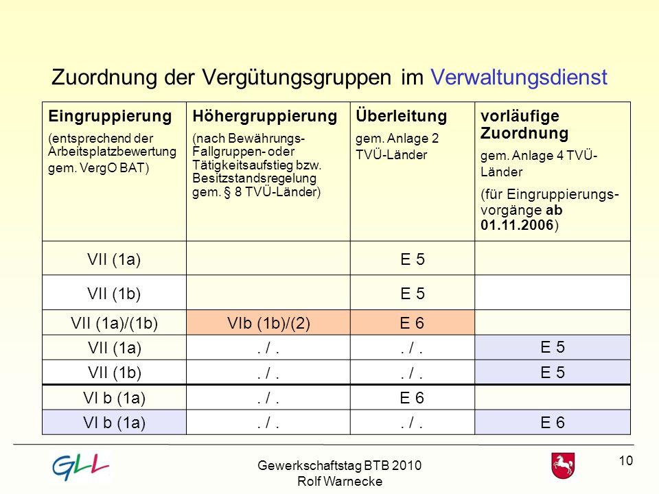 10 Zuordnung der Vergütungsgruppen im Verwaltungsdienst Eingruppierung (entsprechend der Arbeitsplatzbewertung gem. VergO BAT) Höhergruppierung (nach