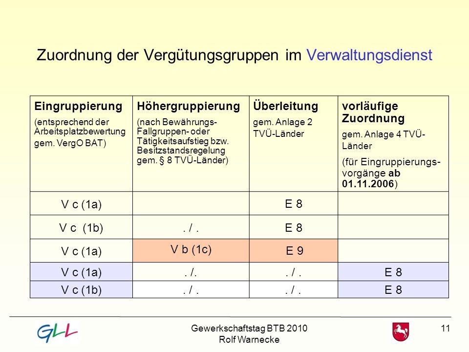 11 Zuordnung der Vergütungsgruppen im Verwaltungsdienst Eingruppierung (entsprechend der Arbeitsplatzbewertung gem. VergO BAT) Höhergruppierung (nach