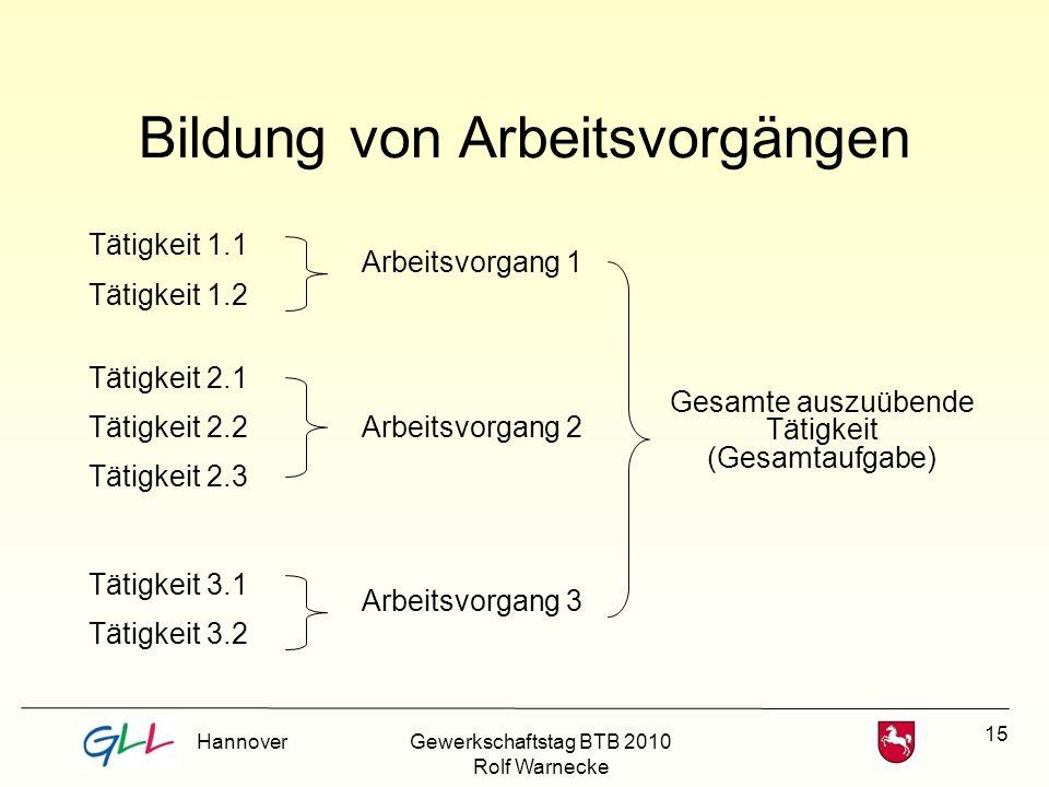 15 Bildung von Arbeitsvorgängen Tätigkeit 1.1 Tätigkeit 3.2 Tätigkeit 1.2 Tätigkeit 2.1 Tätigkeit 2.2 Tätigkeit 2.3 Tätigkeit 3.1 Arbeitsvorgang 1 Arb