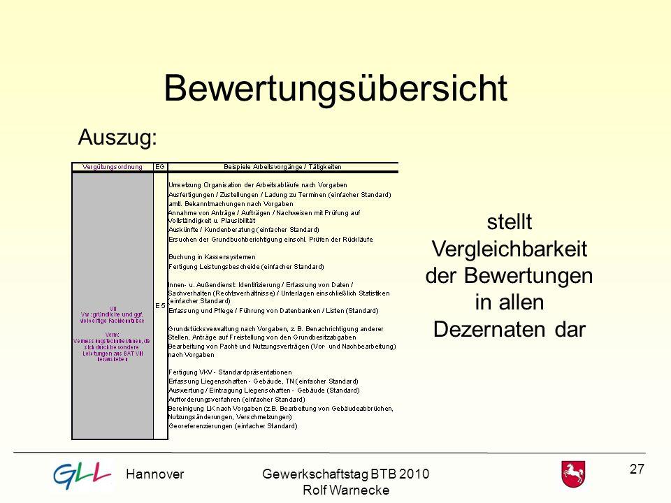 27 Bewertungsübersicht stellt Vergleichbarkeit der Bewertungen in allen Dezernaten dar Auszug: HannoverGewerkschaftstag BTB 2010 Rolf Warnecke