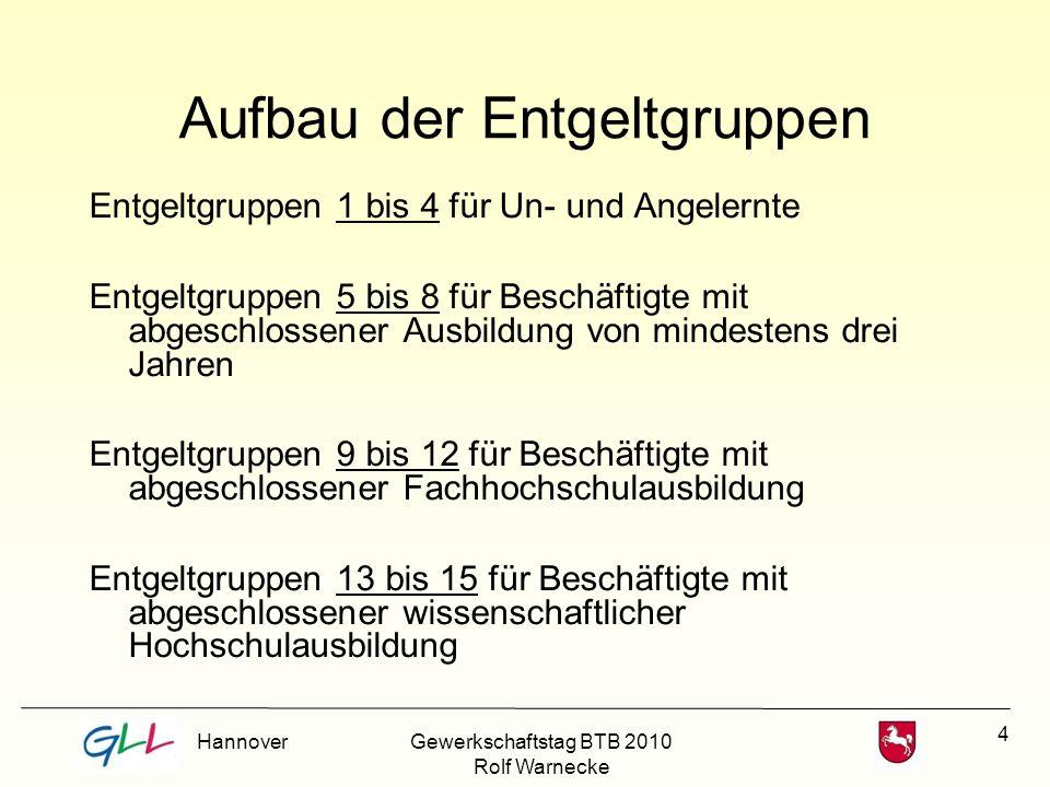 35 Praktische Umsetzung Gewerkschaftstag BTB 2010 Rolf Warnecke
